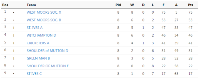 League table showing our league position as being second from bottom at the half-way stage.