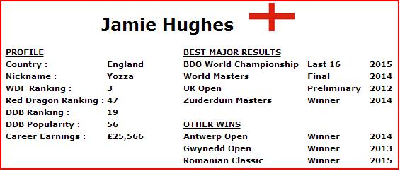 Jamie's Stats courtesy of http://www.dartsdatabase.co.uk