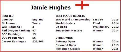 Jamie's Stats courtesy of http://www.dartsdatabase.co.uk