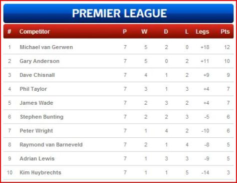 Current standings www1.skysports.com