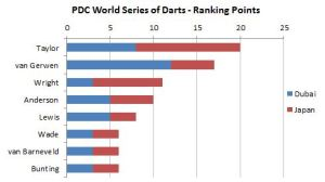 Ranking points after the Japan Darts Masters.