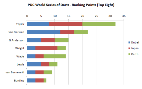 World Series of Darts Standings after Perth Darts Masters
