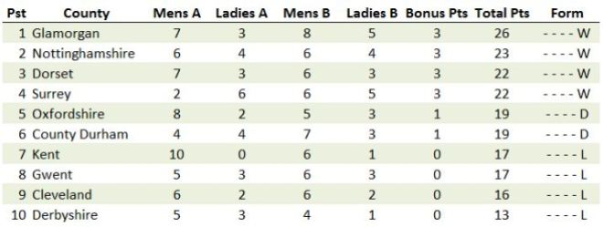 The Current BICC Division One Table