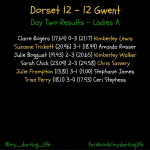 Dorset v Gwent, Ladies A