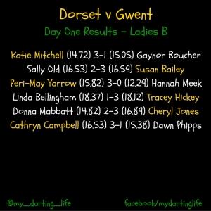 Dorset v Gwent, Ladies B