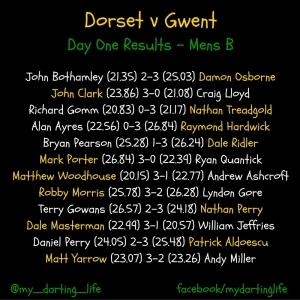 Dorset v Gwent, Mens B